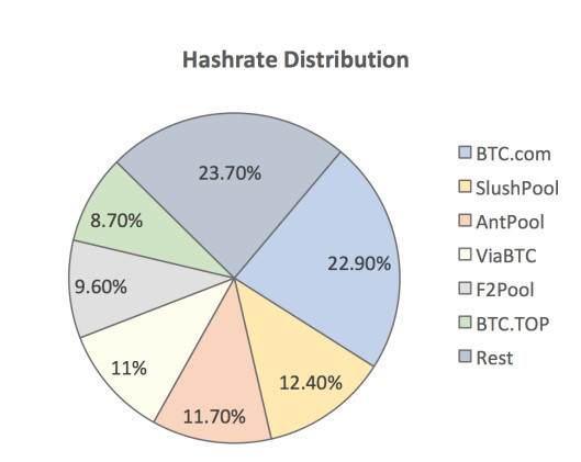 Figure 3: Hashrate distribution by miners.